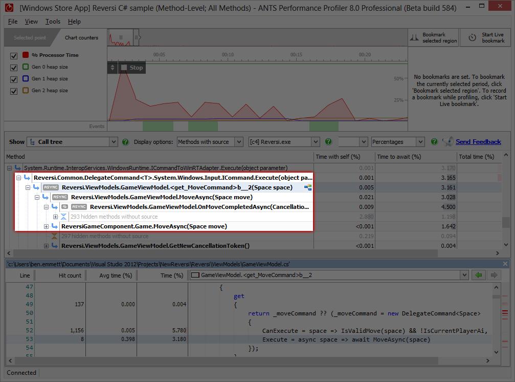 NET Profiler To Boost Application Performance| ANTS Performance Profiler