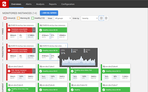 SQL Monitor dashboard