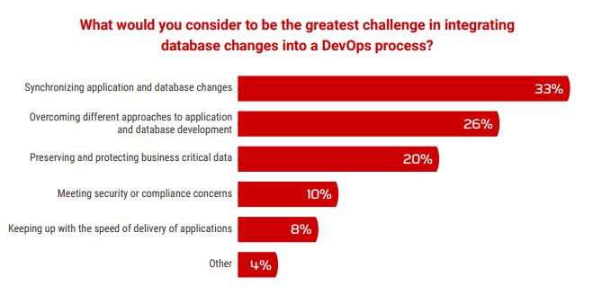 Database DevOps challenges